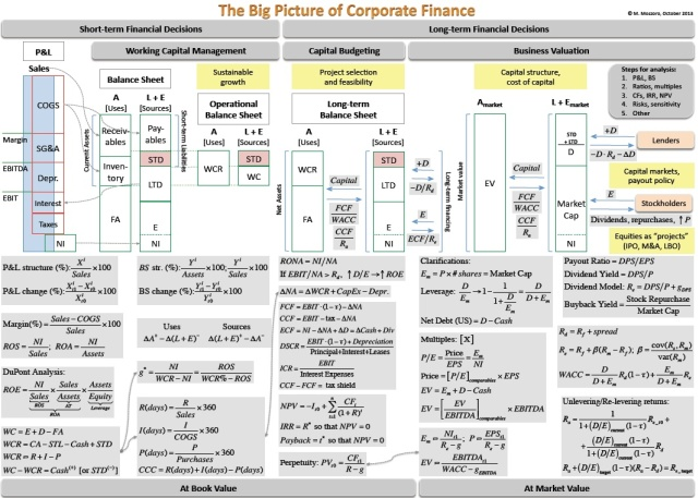 What Is the Difference between Corporate Finance and Project Finance?